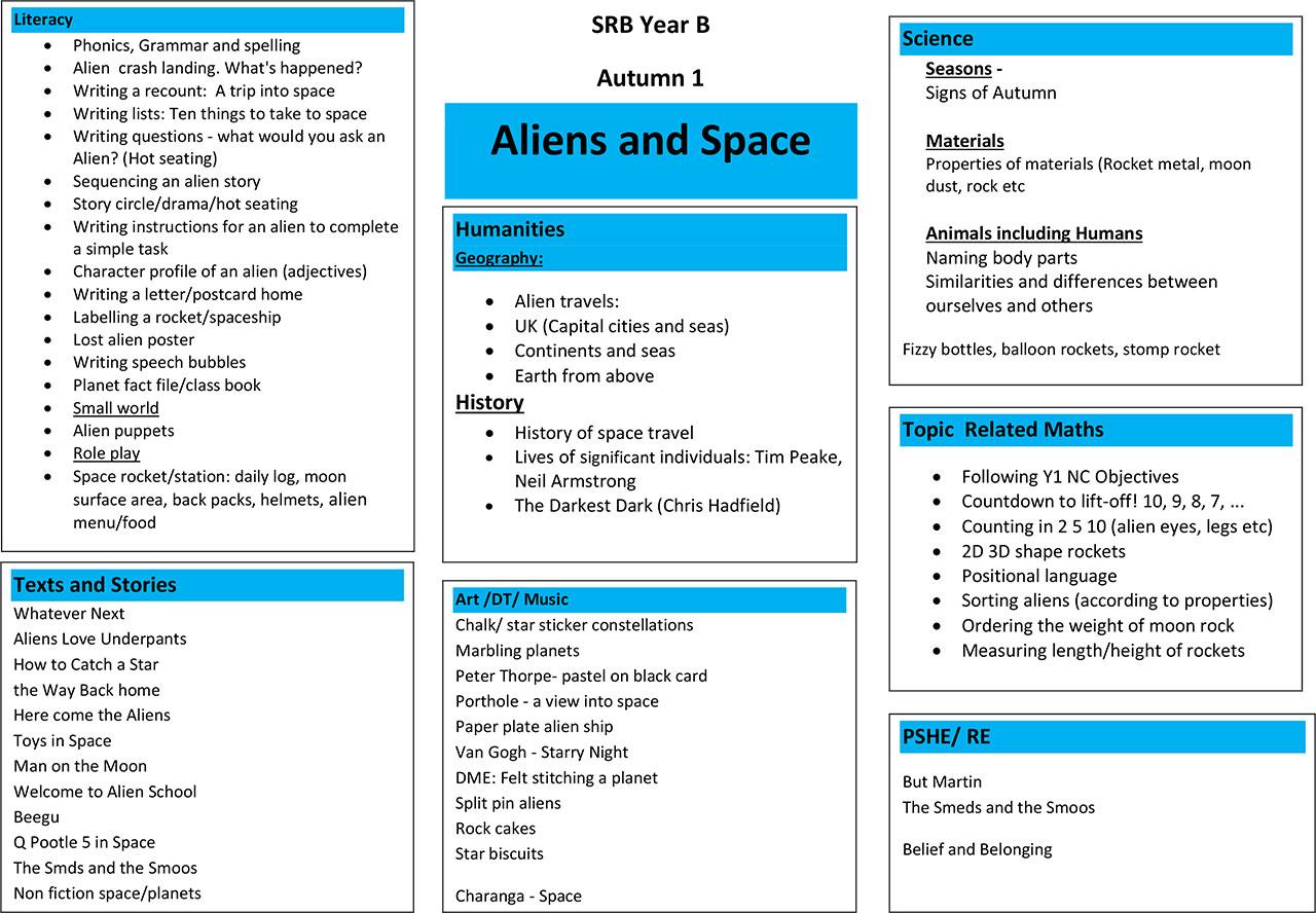 Year B Autumn 1 Space
