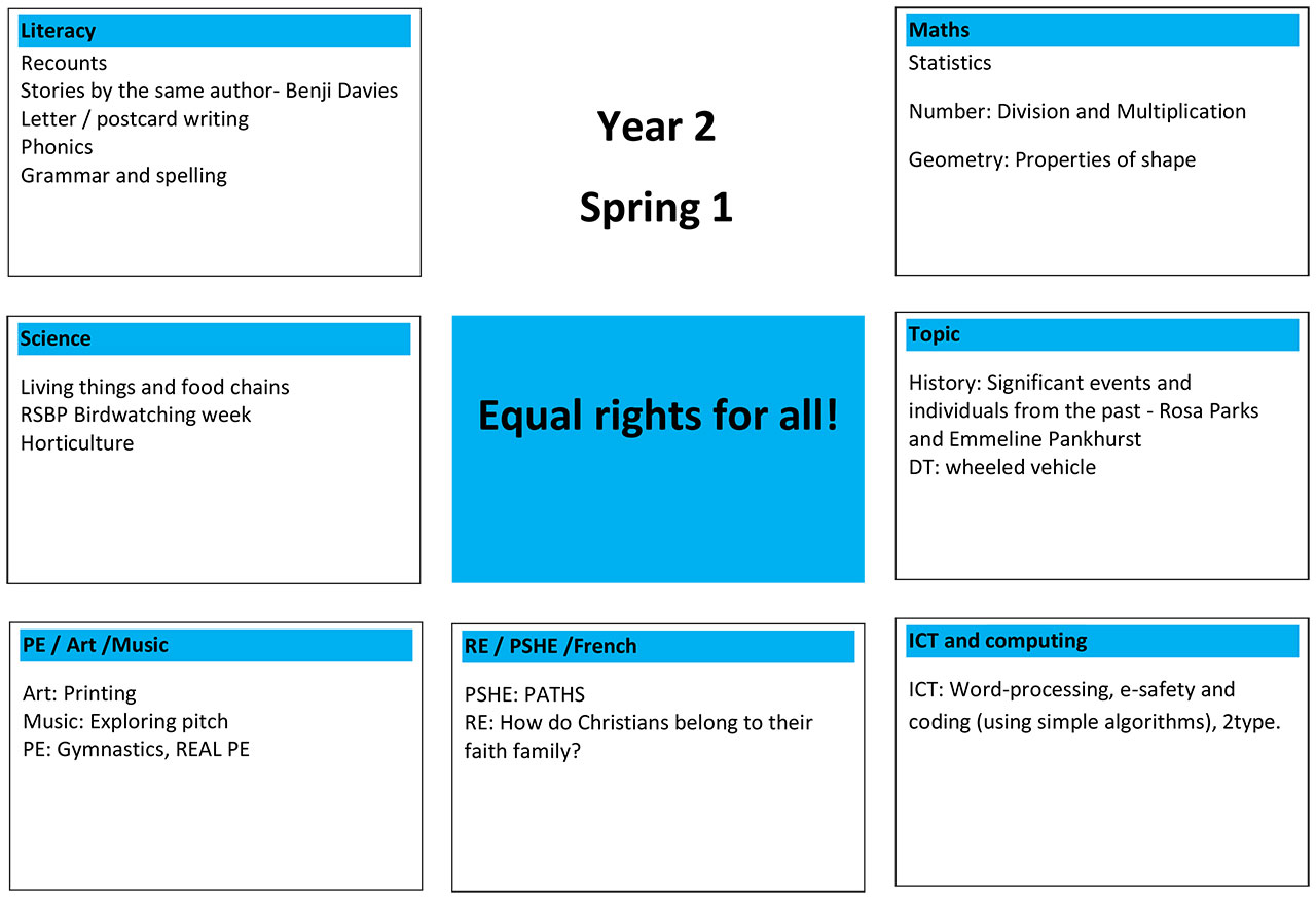 Spring 1 Equal Rights