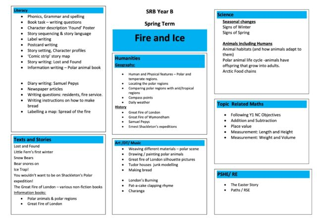 Year B Fire And Ice Topic Map Spring