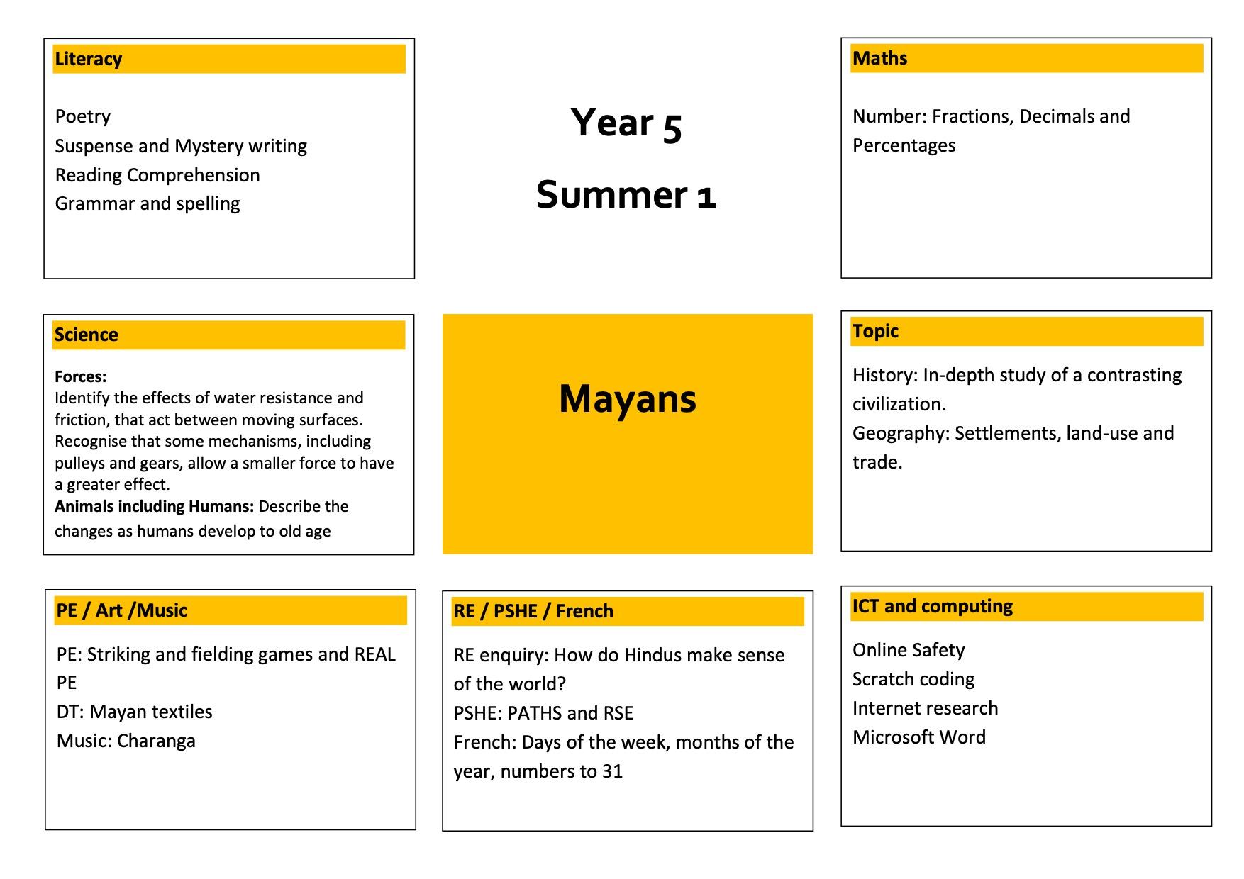 Year 5 Summer 1