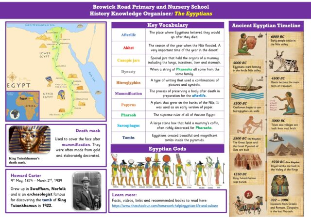 Knowledge Organiser Egyptians