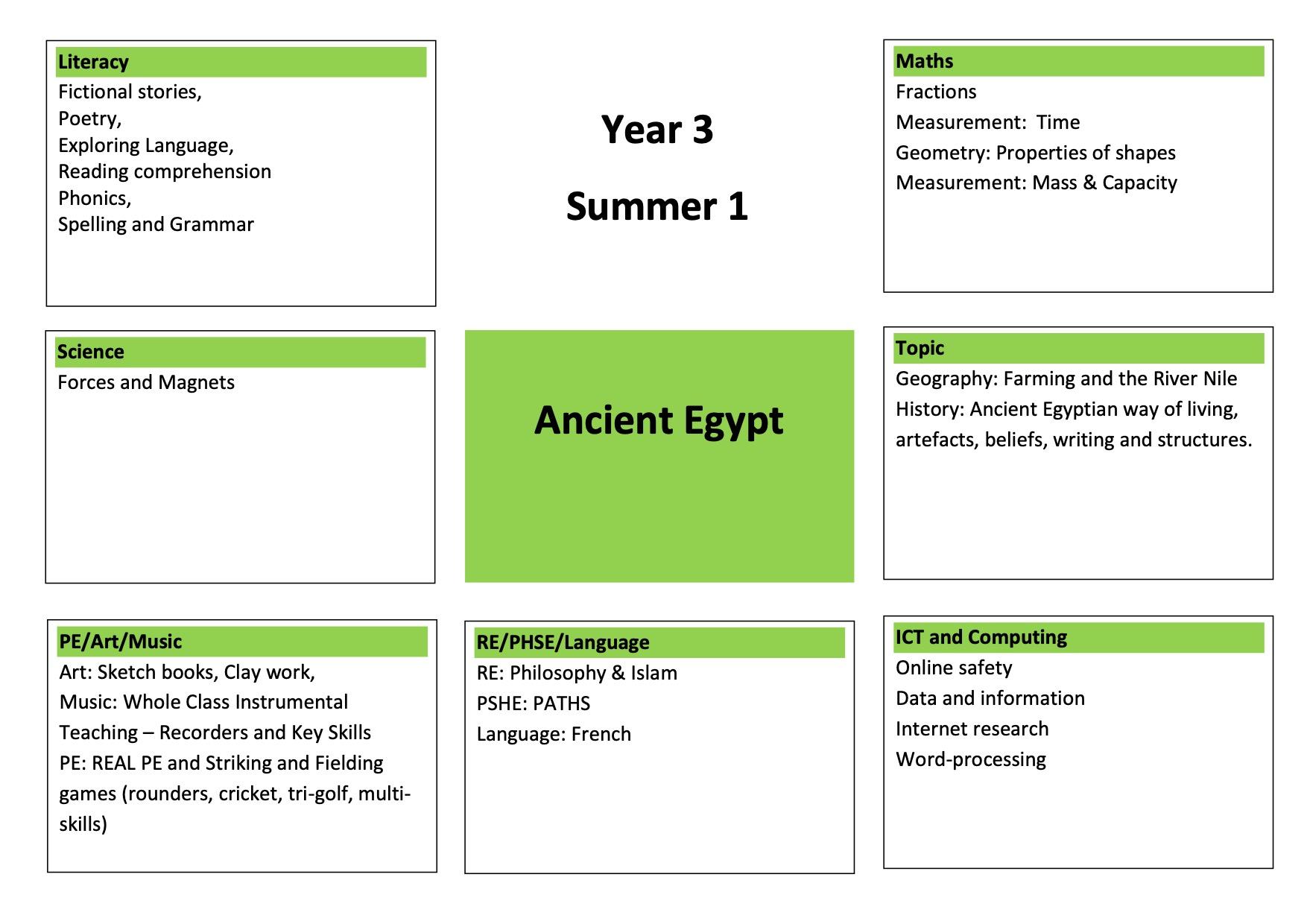 Year 3 Summer 1 Medium Term